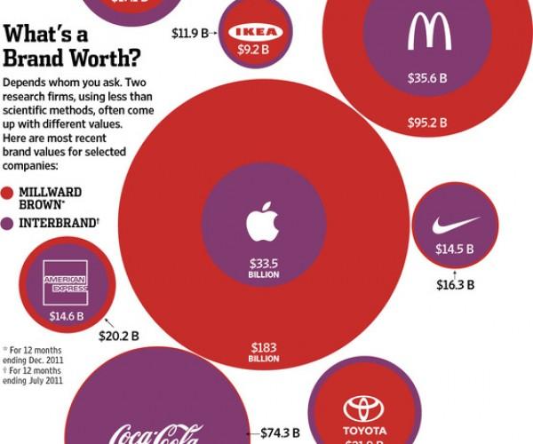 اپل،به بزرگی 183 میلیارد دلار یا به کوچکی 33 میلیارد دلار ؟