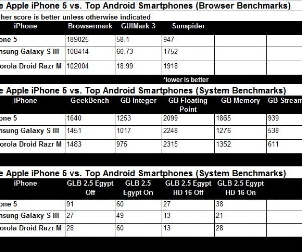 آیفون 5 سریع ترین تلفن همراه دنیا!