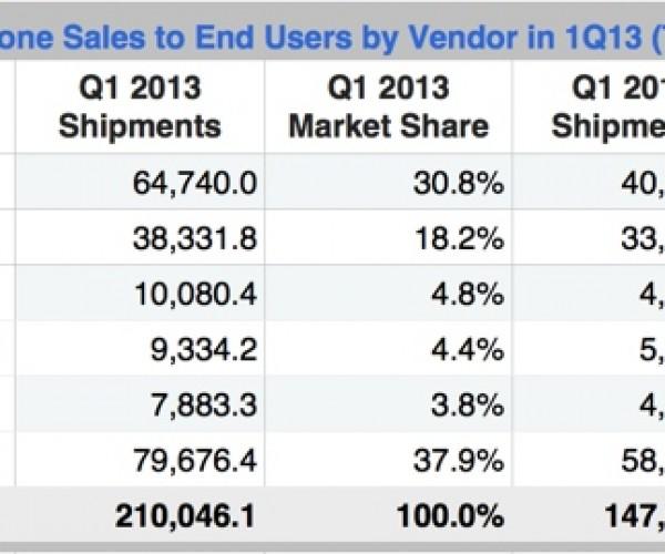 سهم ۱۸.۲ درصدی آیفون از بازار تلفن های هوشمند!