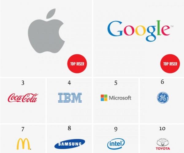 اپل، ارزشمندترین برند تجاری دنیا در سال ۲۰۱۳
