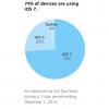 ۷۴ درصد دستگاهها از iOS 7 استفاده می کنند