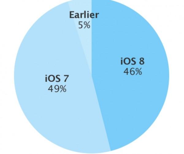 ۴۶ درصد کاربران در کمتر از ۴ روز به iOS 8 مهاجرت نمودند