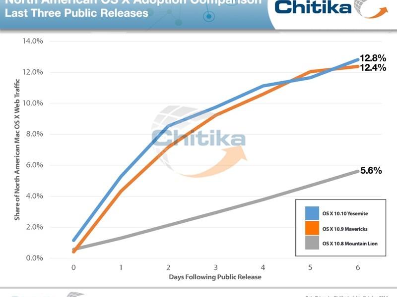 مقایسه میزان استقبال کاربران از Yosemite در مقایسه با سیستم عامل های گذشته