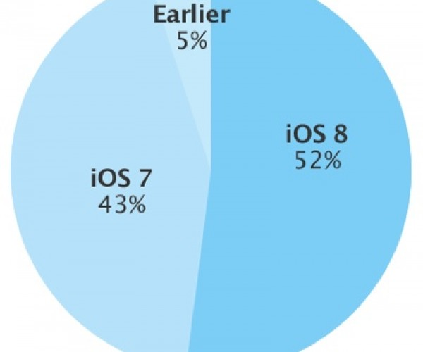 iOS 8 بر روی نیمی از iDevice ها