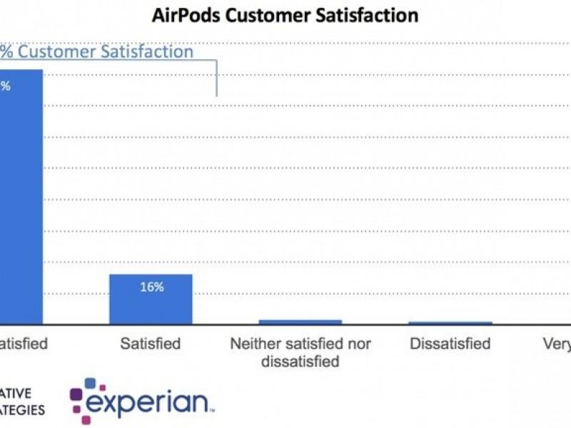 رضایت ۹۸ درصدی خریداران Airpods