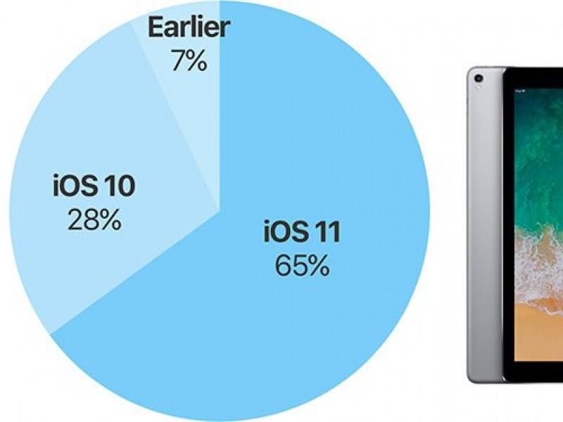 iOS 11 برروی ۶۵ درصد دستگاهها نصب شده است