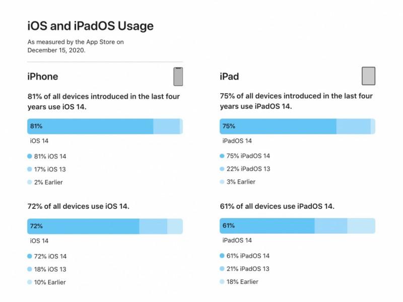 iOS 14 هم اکنون روی ۷۲٪ از دستگاهها نصب شده است