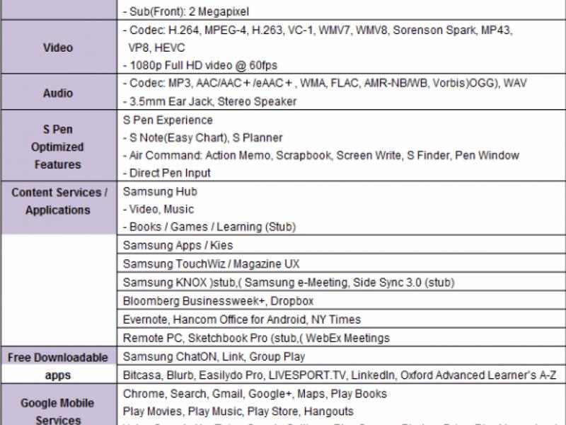تبلت های جدید سامسونگ, گلکسی NotePRO و TabPRO معرفی شدند
